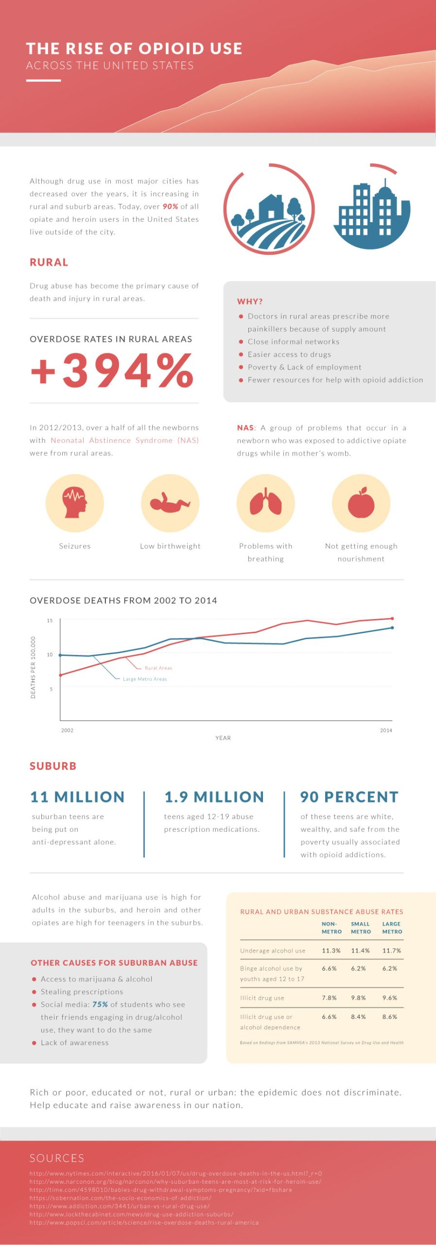 infographic of the rise of the opioid use in the united states. many think that drug are effecting only homeless people on the streets in the middle of big cities. opioid use has increased over the years, specifically in rural and suburban areas. over 90% of al opiate and heroin users in the united states live outside of the city.