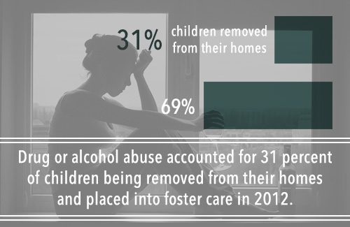 children place in foster care