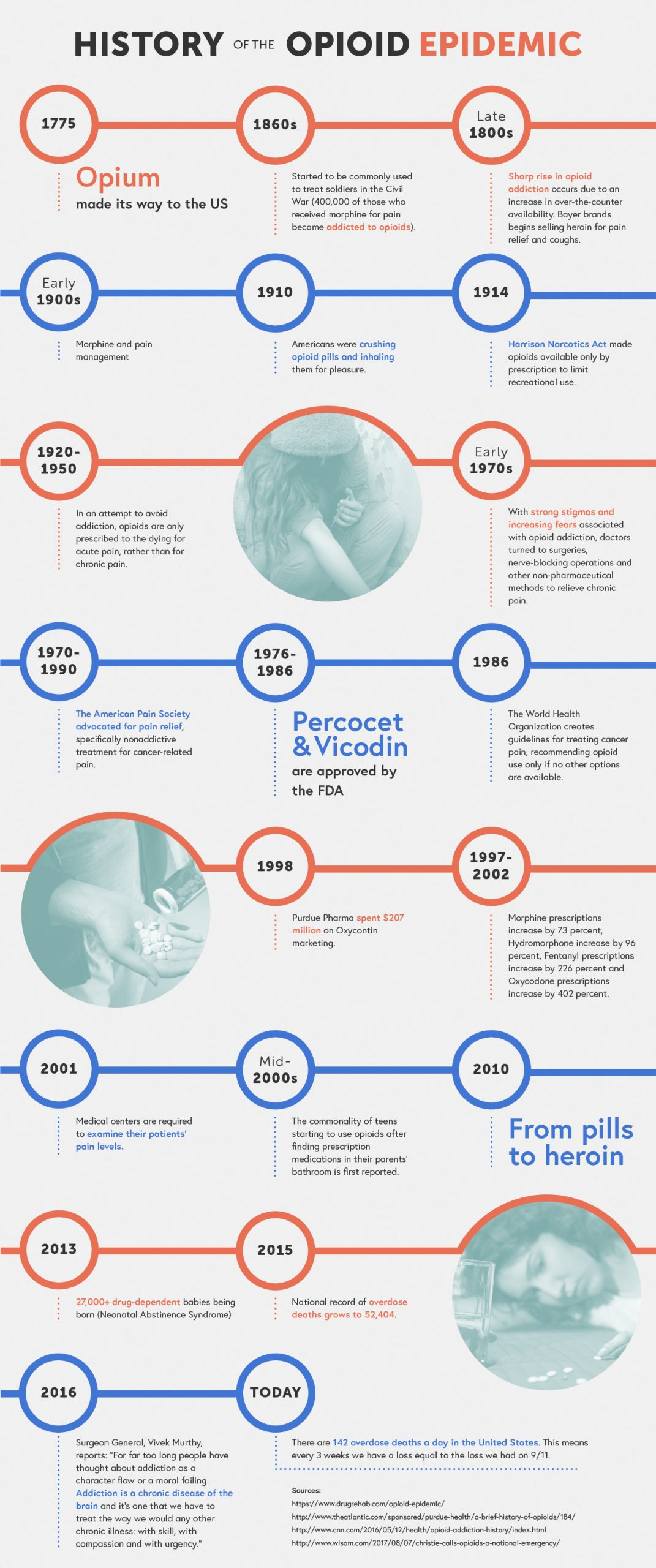 infograph of the history of the opioid epidemic started in 1775 with opium making its way to the united state. there was then a sharp rise in opioid addiction in the late 1800s that lead people to crushing opioids and inhaling them for pleasure. in 1914, the harrison narcotics act limited recreational use of drugs. most importantly, in 1986, the world health organization created guidelines for treating cancer pain by recommending opioid use only if no other options were available. today, america's overdose deaths have grown from 52,404, with drug dependent babies also being born. Surgeon general, vivek murthy, reports that addiction is a chronic disease in 2016, and not a moral failing. In 2017, we are continuing to break the stigma with this being a national epidemic.