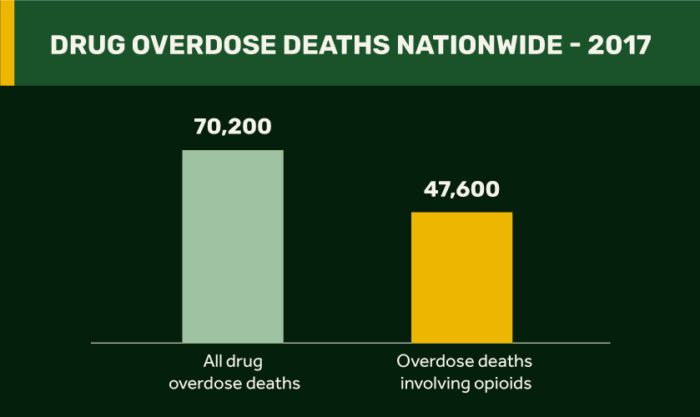 Overdose deaths involving opioids