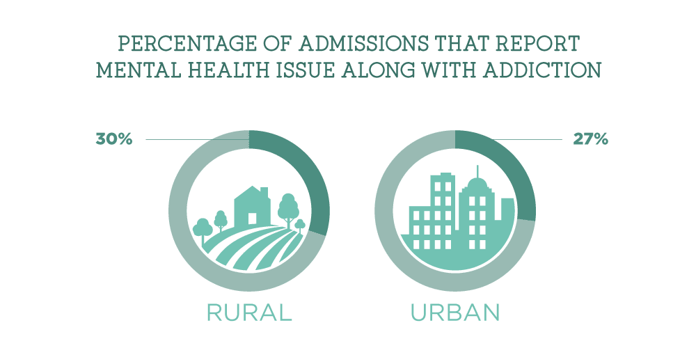 30 Percent of Rural admissions are co-occuring while 27% of urban admissions are